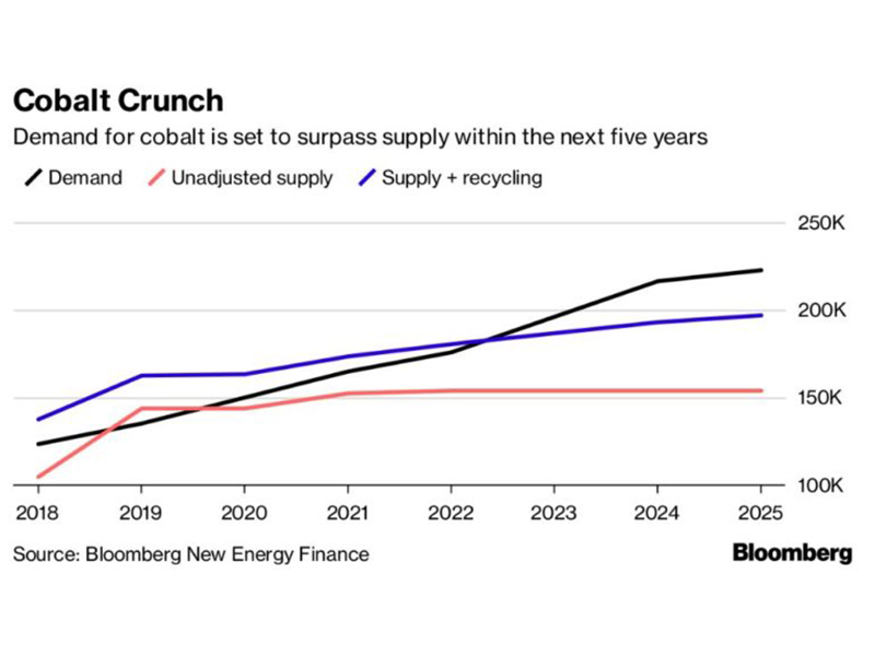 The-Search-for-Battery-Riches-Starts-Here - Metals needed for the next generation of cars - Cyclone Metals Ltd